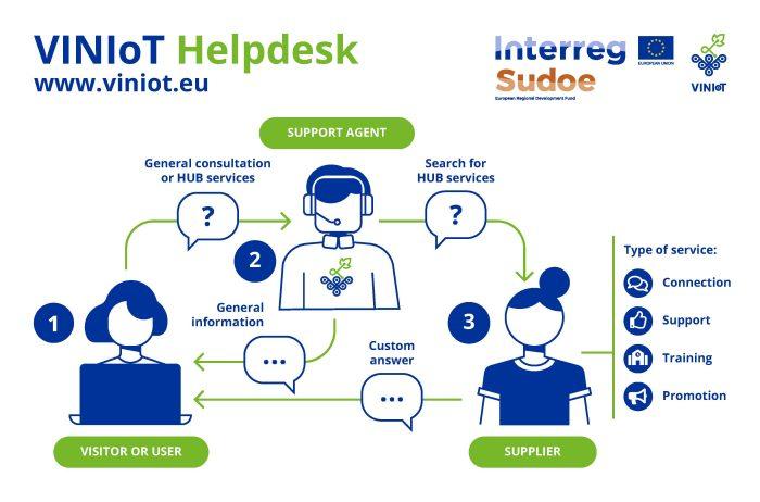 VINIoT HUB Helpdesk processEN