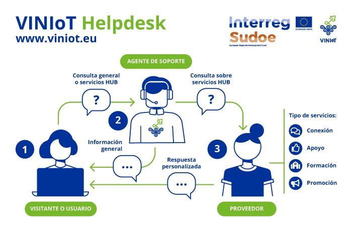 VINIoT HUB Helpdesk process ES