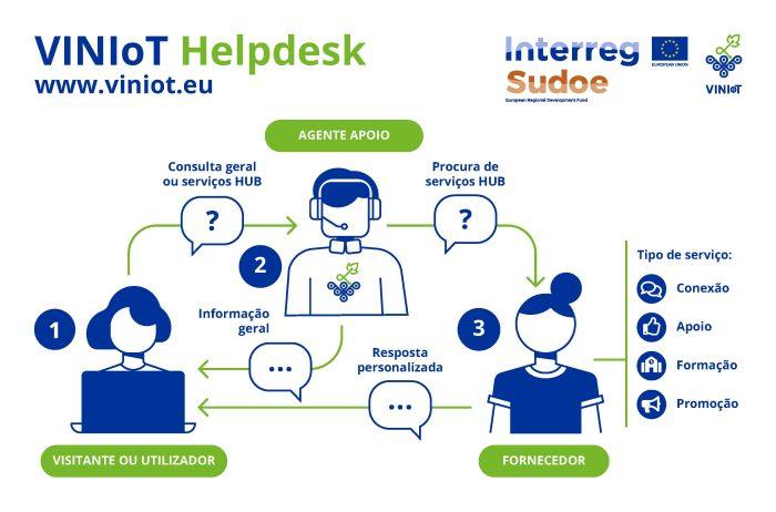 VINIoT HUB Helpdesk process PT