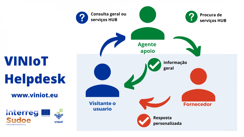 Helpdesk portugues